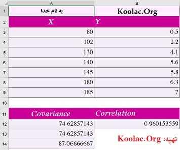آموزش محاسبه کواریانس و Correlation در اکسل (Excel)