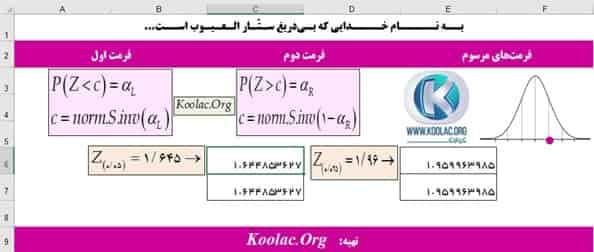 محاسبه مقدار بحرانی توزیع نرمال با تابع Norm.INV و Norm.S.Inv در اکسل (Excel)