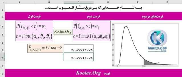 محاسبه مقدار بحرانی توزیع F با تابع F.INV و F.INV.RT در اکسل (Excel)