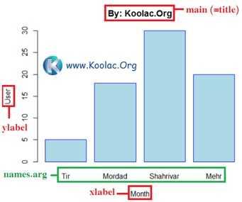 آموزش رسم bar plot (نمودار میله ای) در زبان برنامه نویسی R